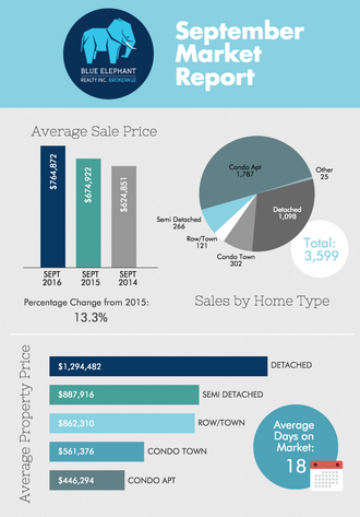Toronto Real Estate Home Prices Report- September 2016