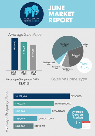 Toronto Real Estate Market Report - June 2016