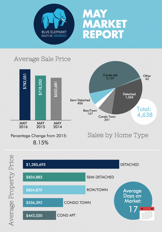 Toronto Real Estate Market Report - May 2016