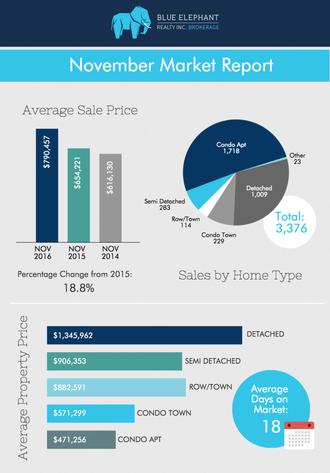 Toronto Real Estate Home Prices Report- November 2016