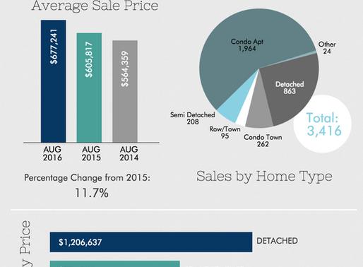 Toronto Real Estate Market Report - August 2016
