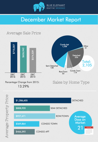 Toronto Real Estate Home Prices Report- December 2016