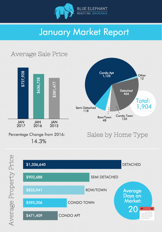 Toronto Real Estate Home Prices Report- January 2017