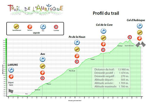 Profil_Trail_Plan-Aubisque.jpg