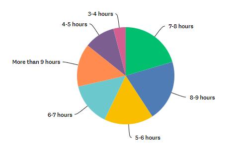 Majority of homeworkers work 7 plus hours