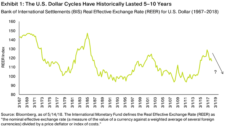 our-fundamental-view-on-the-dollar-has-n