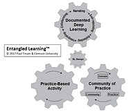 Three spheres - practice-based learning, social learning, and deep learning - driven by design for learning