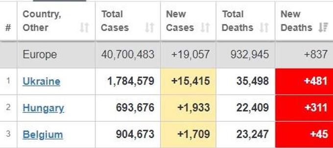 Україна виявилася першою в Європі за смертністю і поширенням