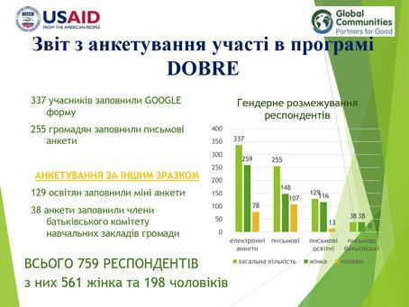 Звіт з анкетування участі в програмі #DOBRE