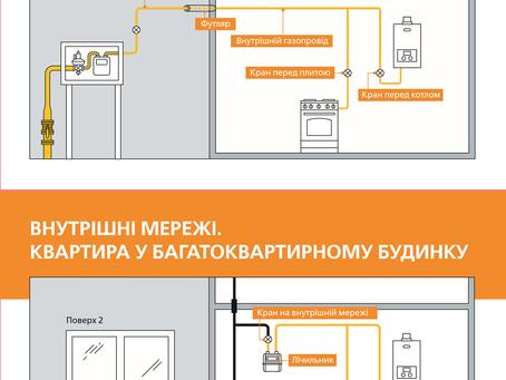 Подбайте про свою безпеку — замовляйте послугу з технічного обслуговування внутрішніх газових мереж