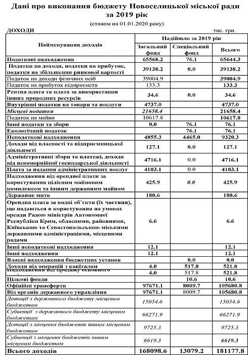 виконання бюджету за 2019 рік-конвертиро