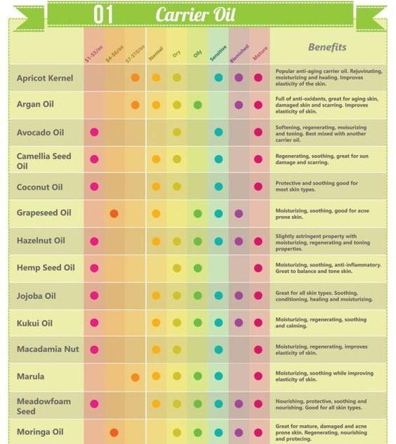 Wellness Aromas Creations