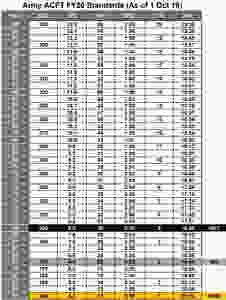 ACFT Scoring Standards, ACFT Score Chart