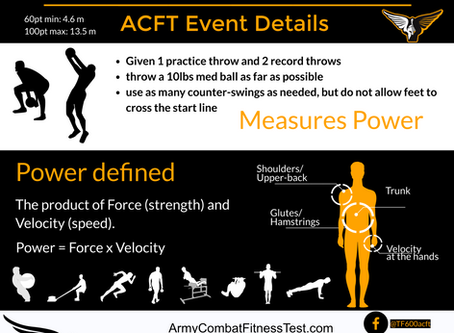 Training for the ACFT: The Standing Power Throw