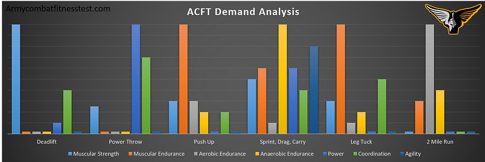 ACFT physical demands, acft events, acft scoring standards, acft analysis