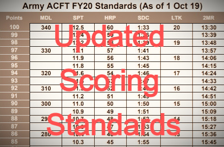 """FY20 Army Combat Fitness Test Update: Breaking Down """"SMA Sends"""" and Updated Scoring Standards"""