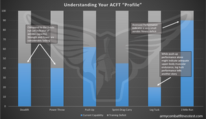 Army Combat Fitness Test Scores, ACFT Scores, ACFT Training