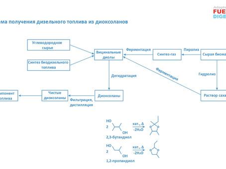 Применение диоксоланов в качестве компонента дизельного топлива
