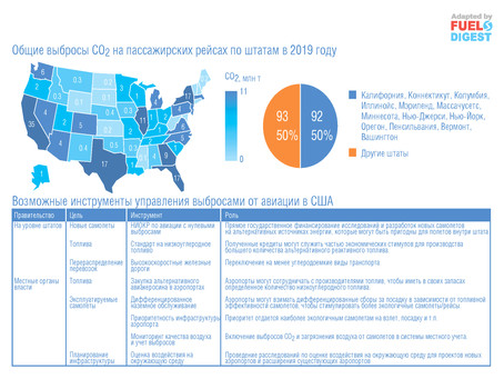 Политика США в области уменьшения выбросов парниковых газов из авиации