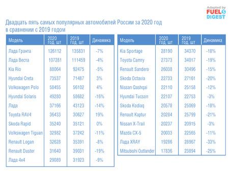 Авторынок России по итогам 2020 года