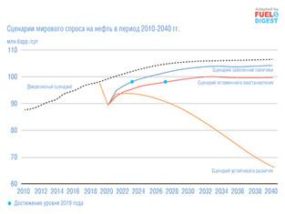Перспективы развития мировой энергетики