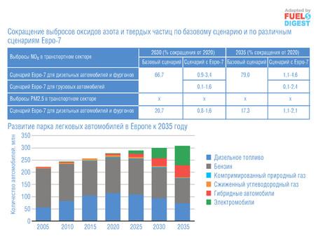 Оценка воздействия Евро-7 на улучшение качества воздуха