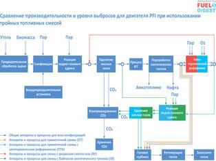 Технико-экономическая оценка производства синтетических топлив и электроэнергии из биомассы и угля