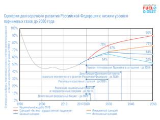 Низкоуглеродная стратегия России