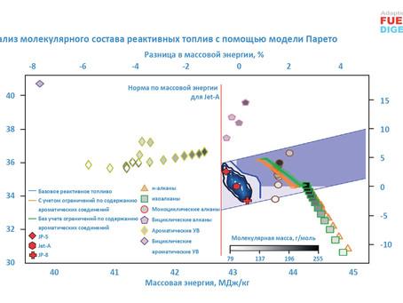 Оптимизация молекулярного состава реактивных топлив