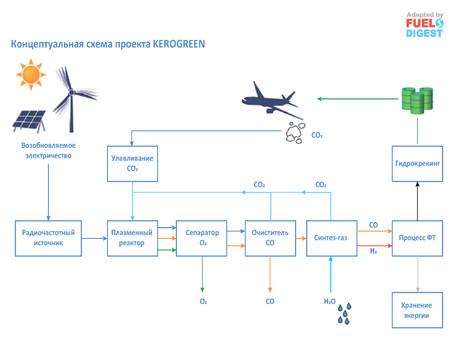 Действующие инвестиционные проекты по альтернативным авиационным топливам