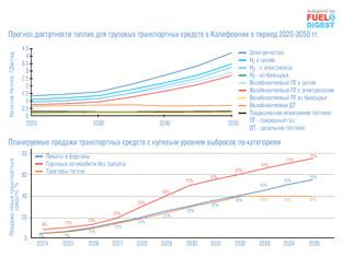 Пути уменьшения выбросов парниковых газов в секторе грузоперевозки Калифорнии