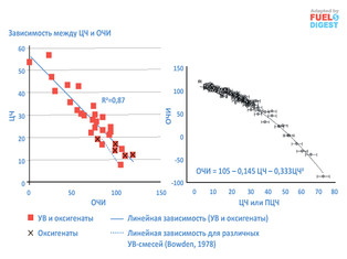 Альтернативные топлива для ДВС