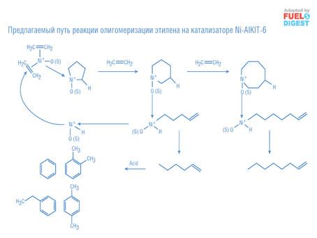 Олигомеризация этилена на катализаторе NiAlKIT-6 для получения реактивного топлива