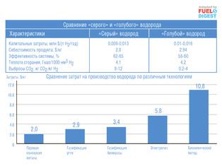 Сравнение способов производства водорода и его применение в топливных элементах