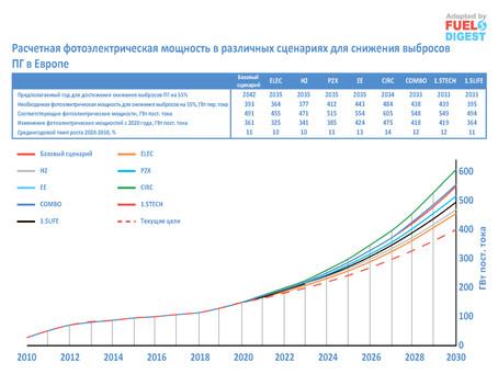 Перспективы солнечной генерации для достижения климатических целей в Европе