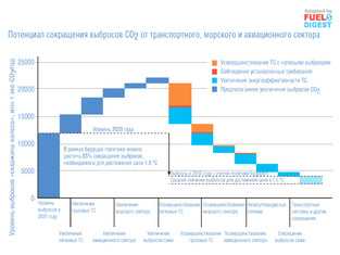 Стратегия декарбонизации транспортного сектора к 2050 году