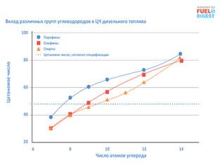 Гидратация олефинов для получения дизельных топлив