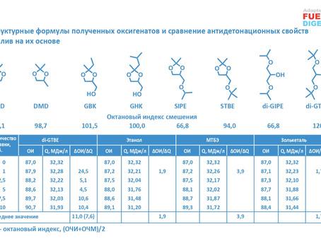 Оксигенаты на основе глицерина