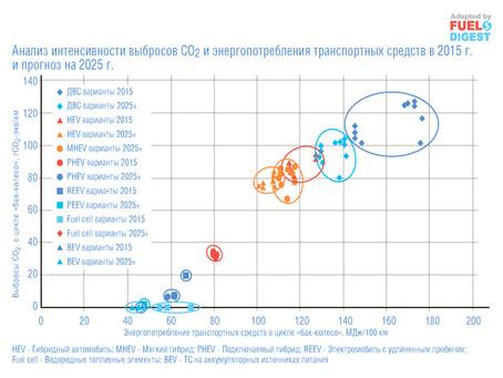 Комплексный анализ углеродоемкости различных топлив и типов двигателя