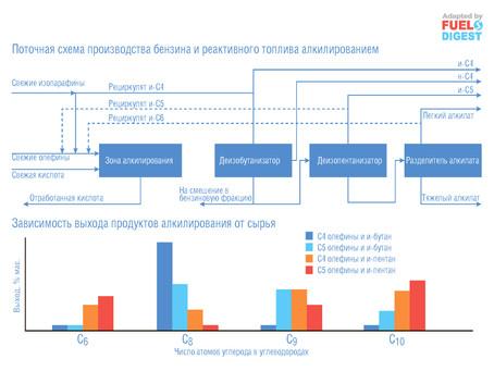 Гибкое производство бензина и реактивного топлива в реакторе алкилирования