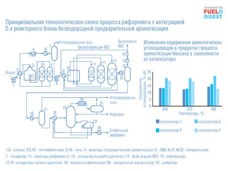 Предварительная ароматизация сырья каталитического риформинга