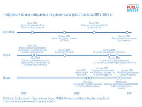 Рынок газа – итоги 2020 года и цели на 2021 год