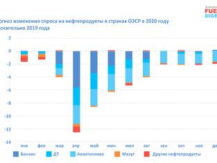 Восстановление топливного рынка