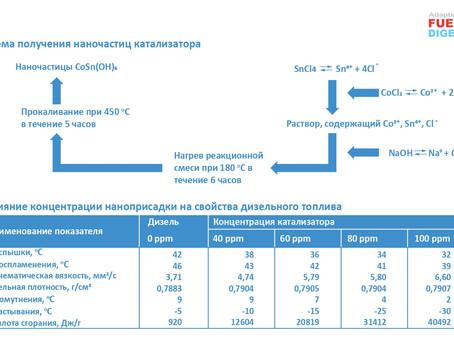 Кобальтсодержащая наноприсадка для моторных топлив