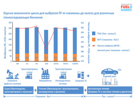 Выбросы в циклах эксплуатации этанолсодержащих бензинов с добавлением водорода