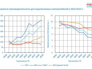 Подключаемые электромобили PEV в США: динамика 2010-2019
