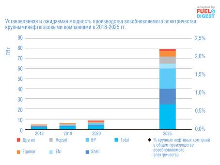 Прогноз развития возобновляемых топлив до 2025 года