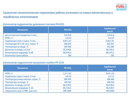 Новые разработки катализаторов компании «Роснефть»