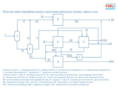 Способы переработки мазута в топливные дистилляты с высокой конверсией