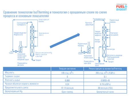 Технология гидрогенизации IsoTherming